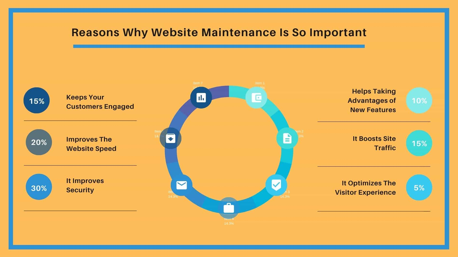 Top 6 Reasons Why Website Maintenance Is So Important-min