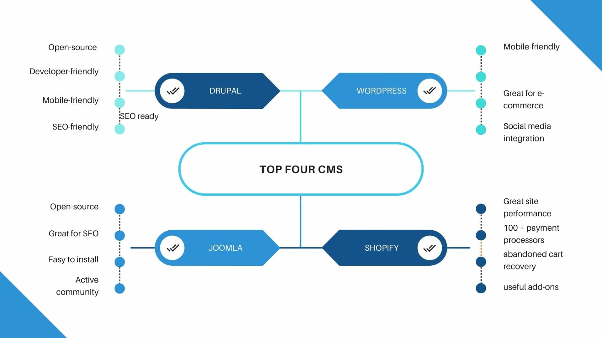 Top Four Content Management Systems for Building Websites