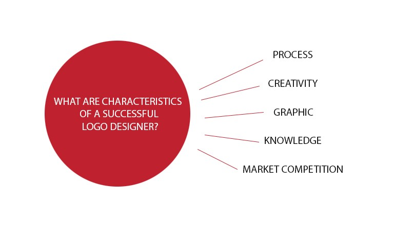 What Are Characteristics of a Successful Logo Designer