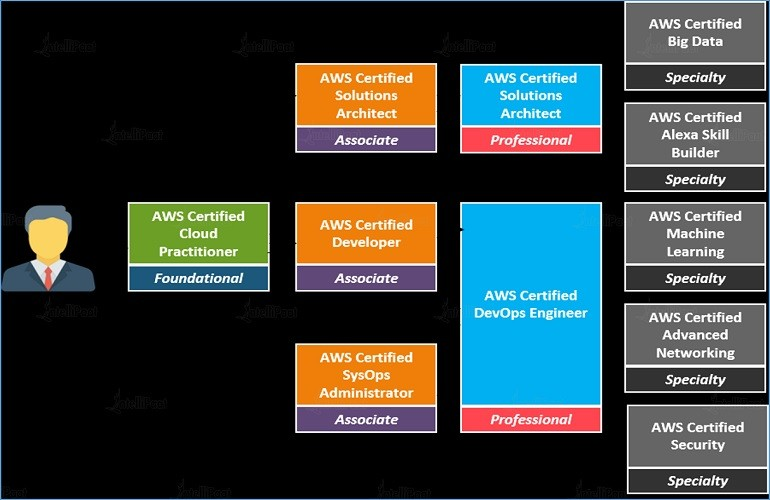 How to Achieve AWS Certification? Tips And Guidance