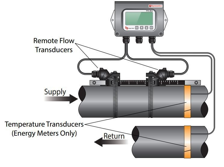 ultrasonic flow metres