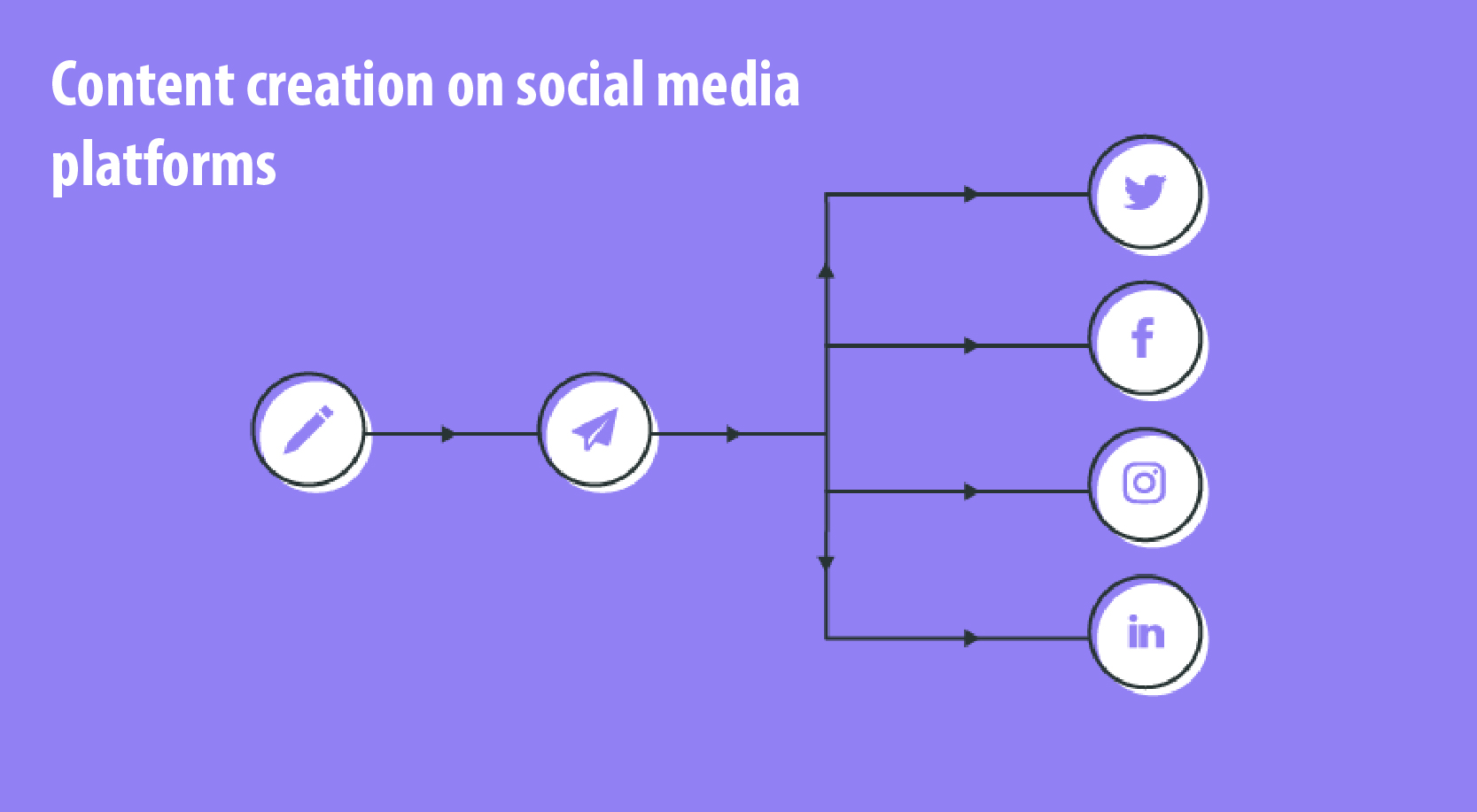 content creation on social media platforms