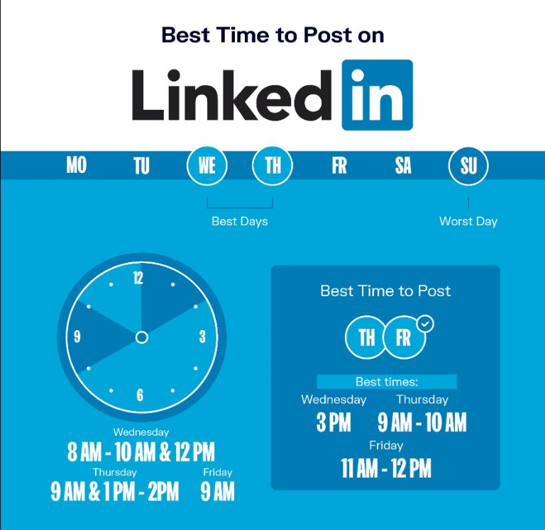 What is the most appropriate time to post on Linkedin?