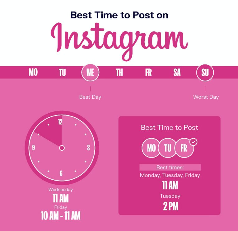 What is the most appropriate time to post on Instagram?