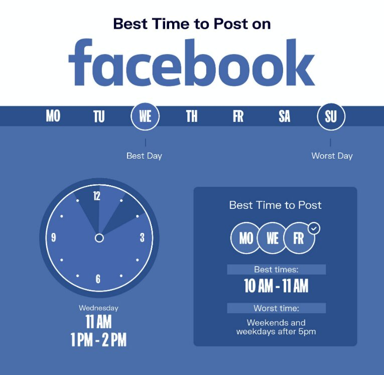 What is the most appropriate time to post on Facebook?