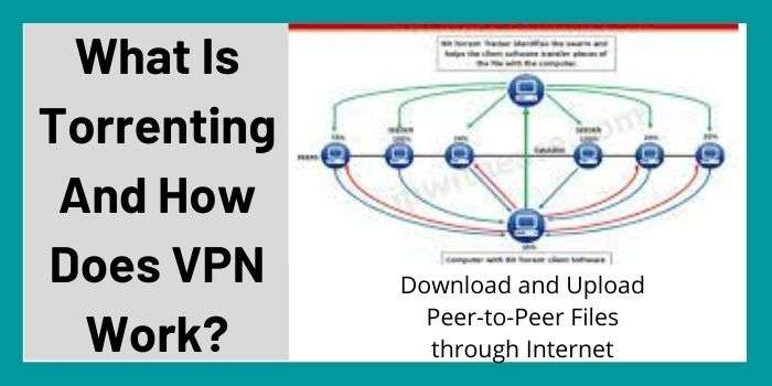 What Is Torrenting And How Does VPN Work?